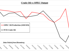 Crude Oil Prices Eye OPEC+ Meeting as US and China Demand Rises
