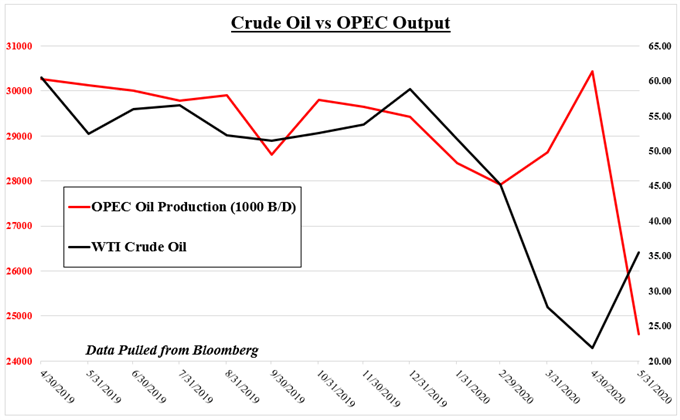 Crude oil vs OPEC output