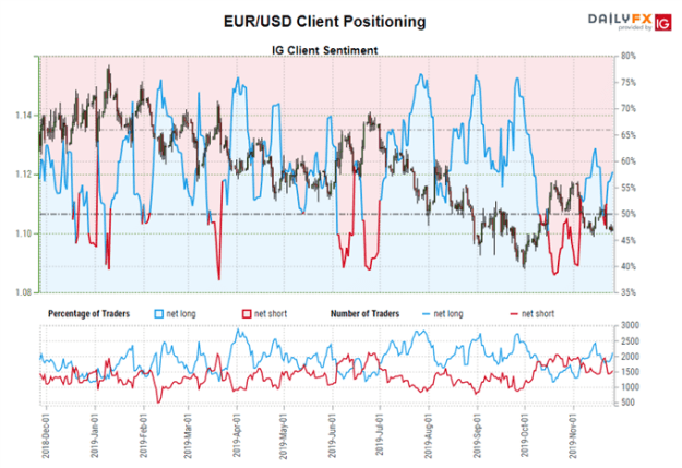 igcs, ig client sentiment index, igcs eur/usd, eur/usd rate chart, eur/usd rate forecast, eur/usd technical analysis