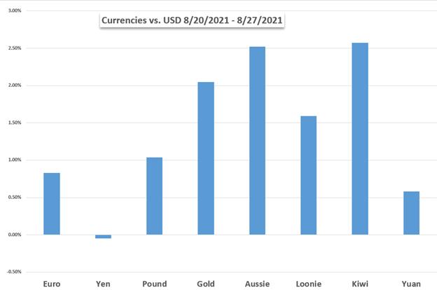 Markets Week Ahead: Dow Jones, US Dollar, Australian Dollar, Crude Oil, OPEC+, NFPs