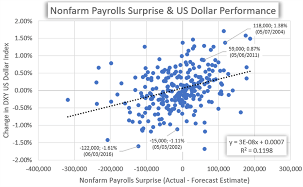 US Dollar Performance Chart Nonfarm Payrolls Monthly Jobs Report NFPs