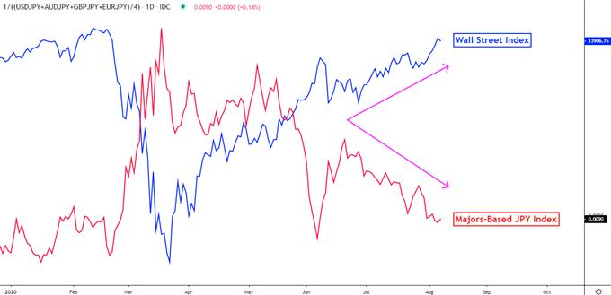 Japanese Yen vs Risk trends
