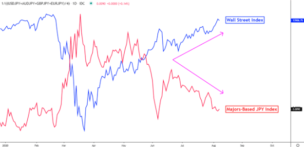 Japanese Yen vs Risk trends
