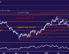Crude Oil Prices Shrug at OPEC Output Cuts, Chart Hints at Top