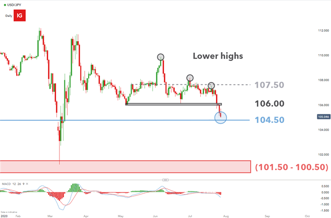 USD/JPY daily chart showing key levels