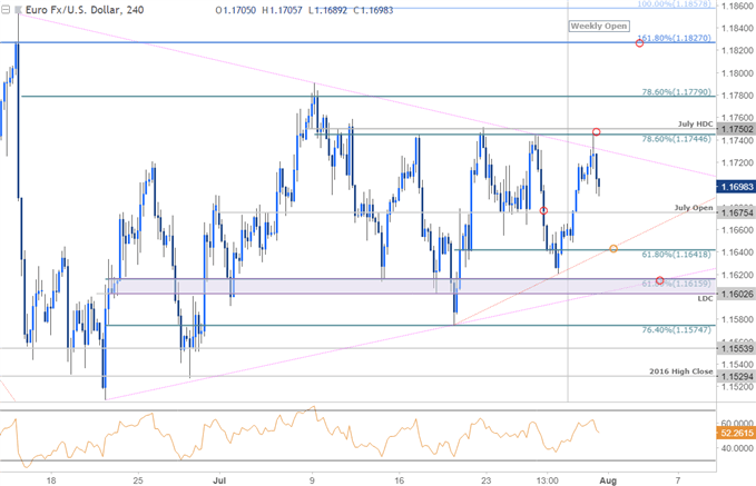 EUR/USD 240min Price Chart