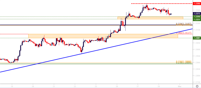 gbpusd gbp/usd hourly cost chart