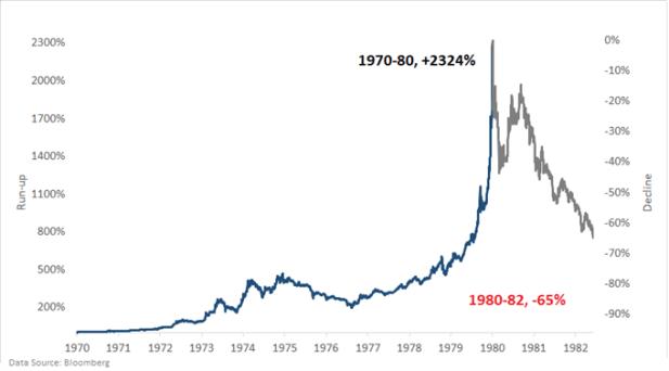 Gold chart market bubble 1970s
