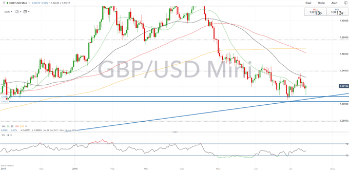 GBP: Strong UK Data may Boost GBP, However, Brexit Overhang Remains