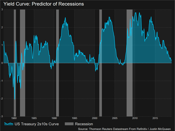 US Recession Watch - US Yield Curve Inverts, But Panic When it Steepens
