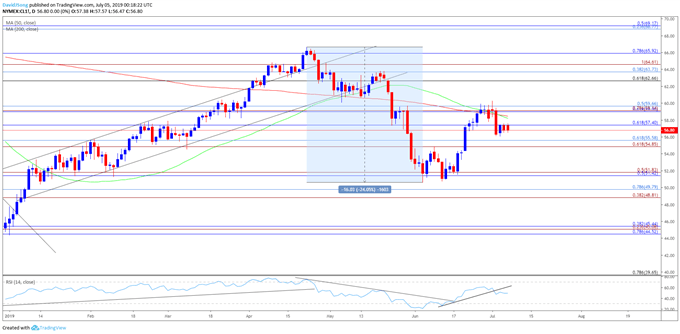 Image of crude oil daily chart