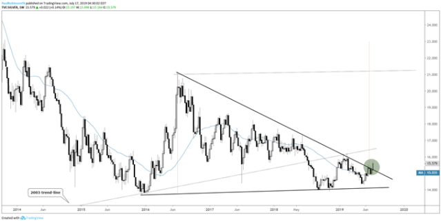 Gold Price Wedge Suggests Higher Soon, Silver Gunning for Breakout