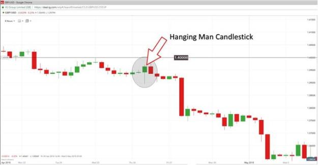 How to Trade Reversals with the Hanging Man Pattern