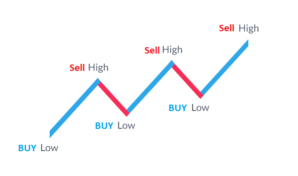 what is forex and how can I trade it