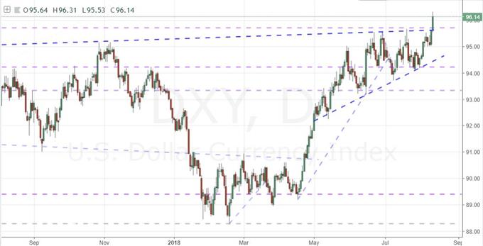 Daily Chart of DXY Dollar Index