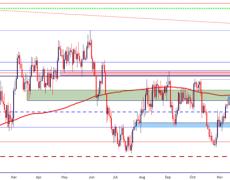 Canadian Dollar Price Outlook: USD/CAD Bulls Push