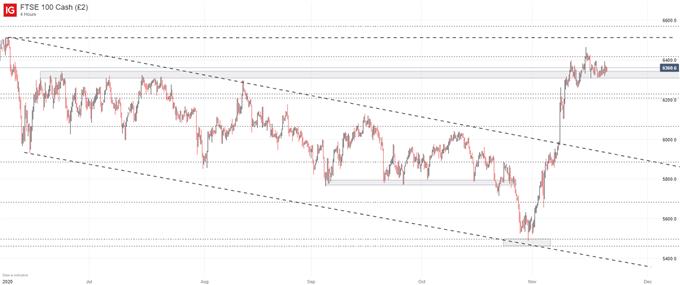 ftse price chart
