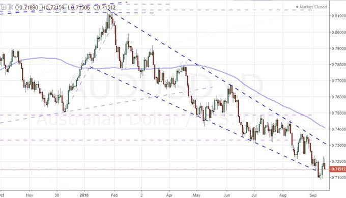 Daily Chart of AUDUSD