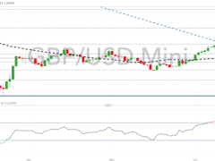 British Pound Latest (GBP) - GBP/USD Coiling for a Breakout
