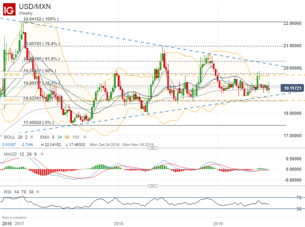 USD/MXN Currency Rate Technical Analysis Price Chart