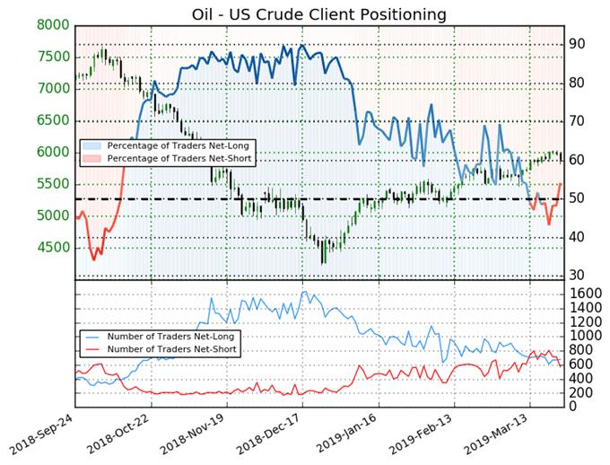 индекс настроений клиентов, график цен на сырую нефть