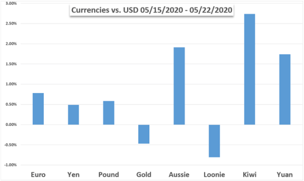 US Dollar Weekly Performance vs currencies and Gold