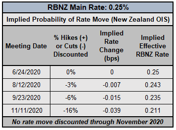 Central Bank Watch: RBA, RBNZ, & BOC Interest Rate Expectations