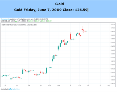 Gold Prices Ride Trade-War, Low Yield Wave But Rally May Pause