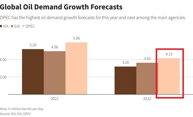 Global Oil Demand Growth Outlook