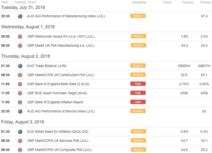 GBP/AUD Economic Calendar