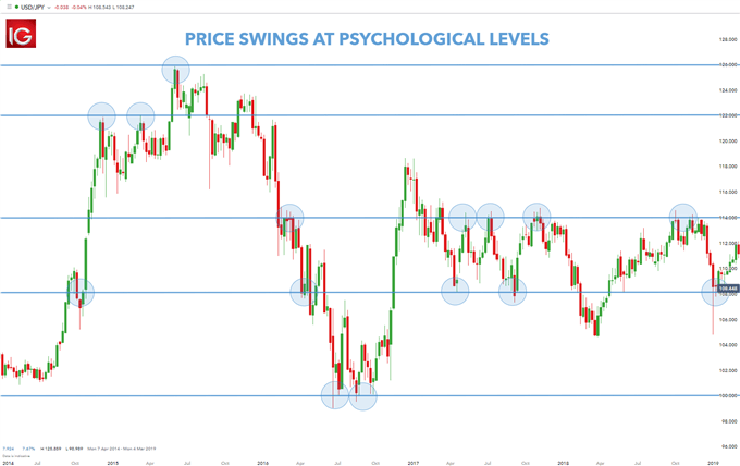 price swings at psychological levels