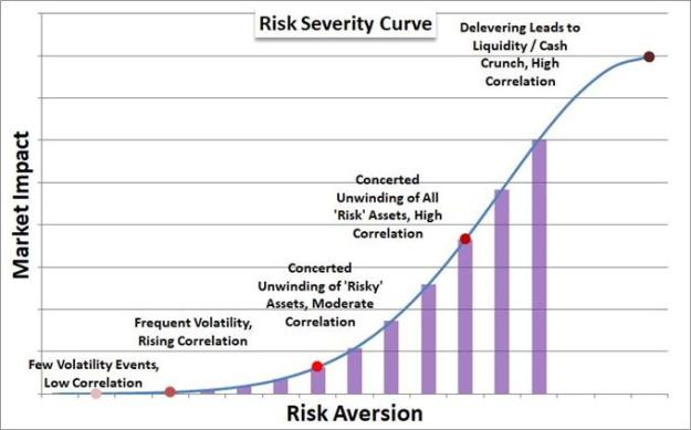 Scale of 'Risk Trend' Intensity