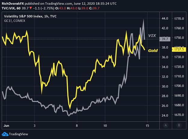 Gold Price Chart VIX Index