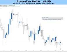 Australian Dollar Looks to US-China Trade Headlines, RBA's Lowe