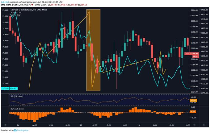 Chart Showing AUDJPY, Nikkei 225, S&P 500