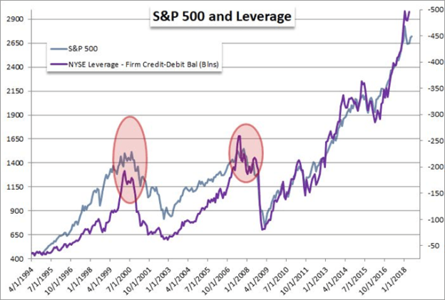 The Root of the Next Market Collapse: Leverage is Everywhere