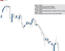 US Dollar Outlook Bullish as COVID-19 Spurs Haven Demand