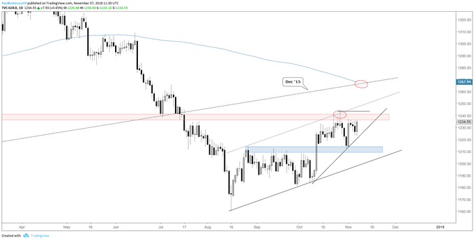 Gold & Silver Price Analysis – Resistance May Not Keep Them Down For Long