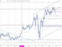 Gold Price Technical Outlook: XAU/USD Correction Approaching Support
