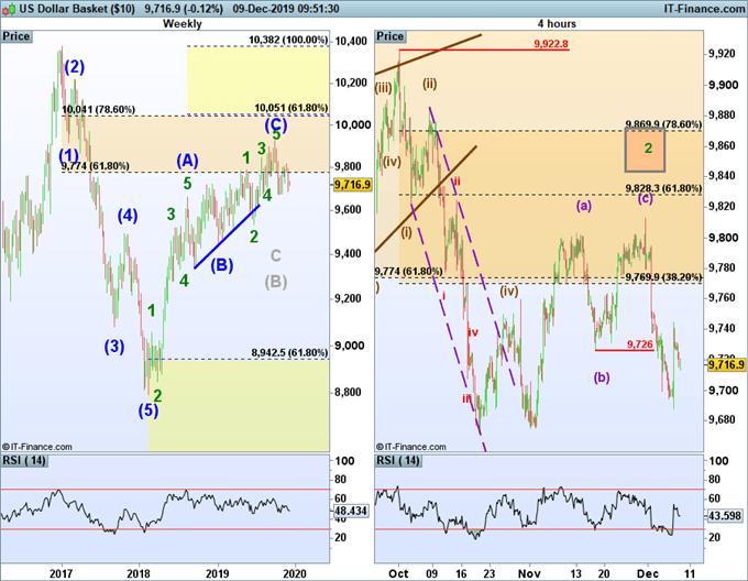 us dollar index bearish forecast using elliott wave theory.