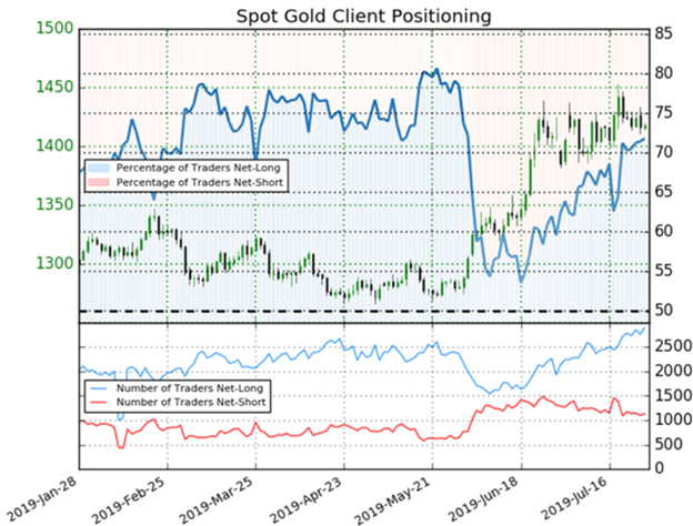 Spot Gold Client Positioning
