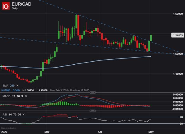 EURCAD Price Chart Euro Forecast EUR to CAD