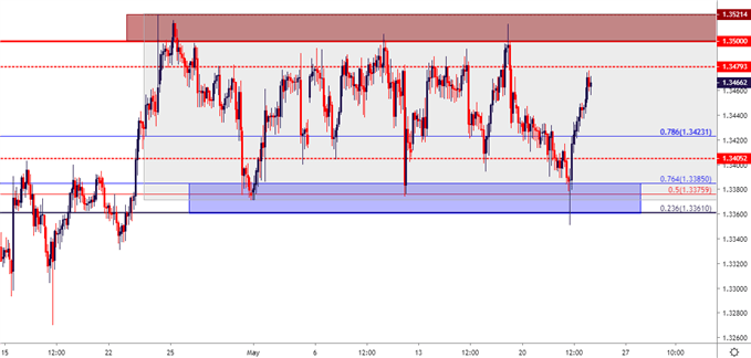 usd/cad usdcad two hour price chart