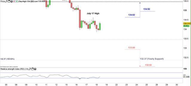 GBP/JPY price four-hour chart 18-07-19