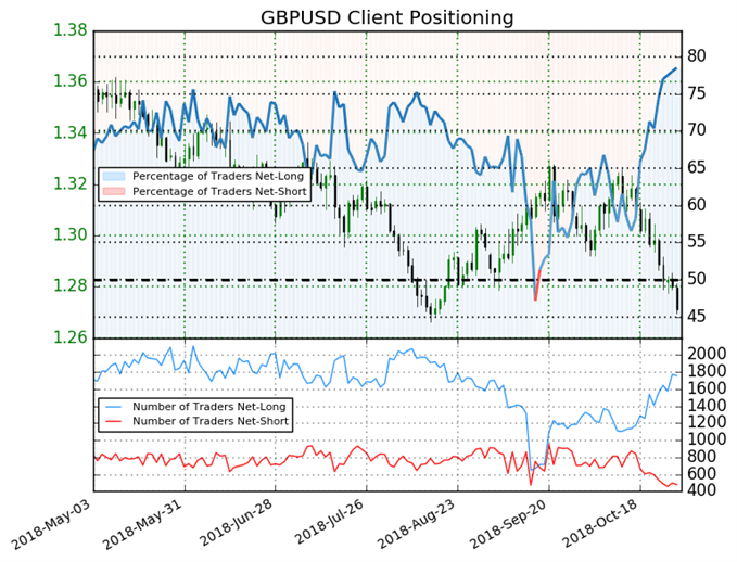 GBP/USD: Weekly Long Positions Soar 24% to a 6-Month High