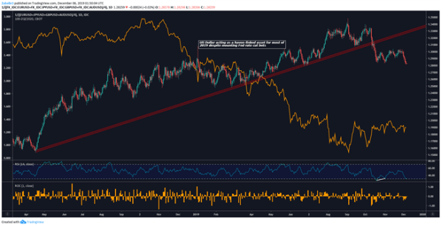 Daily DXY, 2020 Fed Funds Futures Price Chart