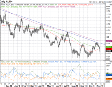 AUD/USD & AUD/NZD Eyes Critical Support