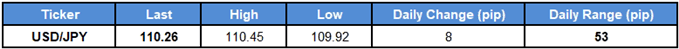Image of daily change for USDJPY