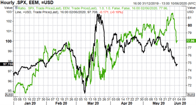 US Dollar Out of Favour, Global Risk Rally in Full Swing - Cross Asset Correlation