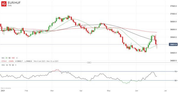 Long EUR/HUF, USD/HUF: Q3 Top Trading Opportunities